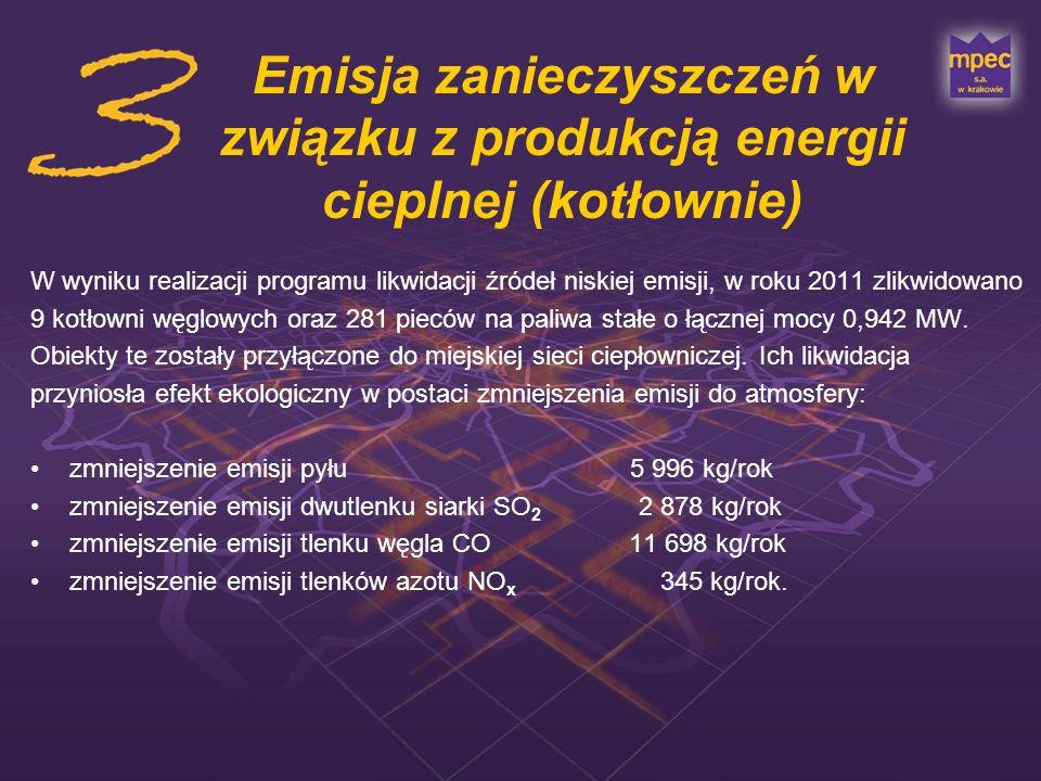 Emisja zanieczyszczeń w związku z produkcją energii cieplnej (kotłownie)