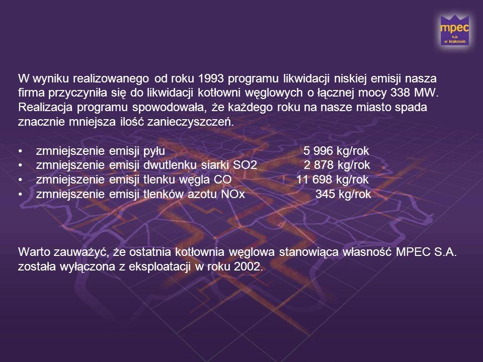 W wyniku realizowanego od roku 1993 programu likwidacji niskiej emisji nasza