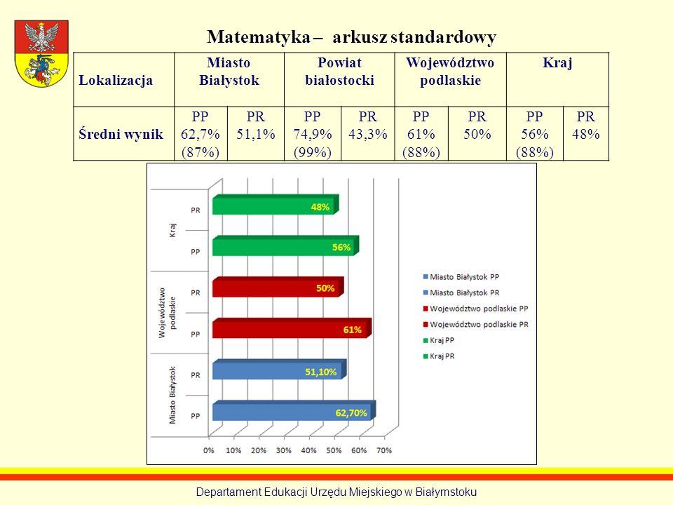 Matematyka – arkusz standardowy Województwo podlaskie