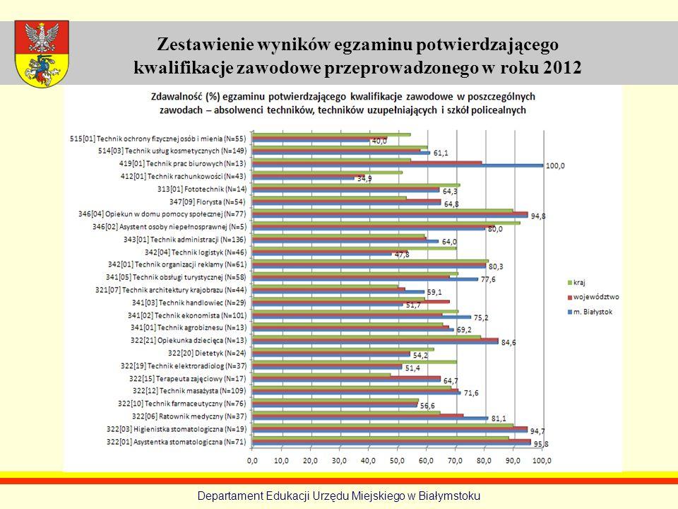 Departament Edukacji Urzędu Miejskiego w Białymstoku