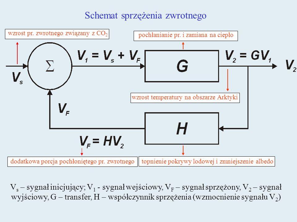 Schemat sprzężenia zwrotnego