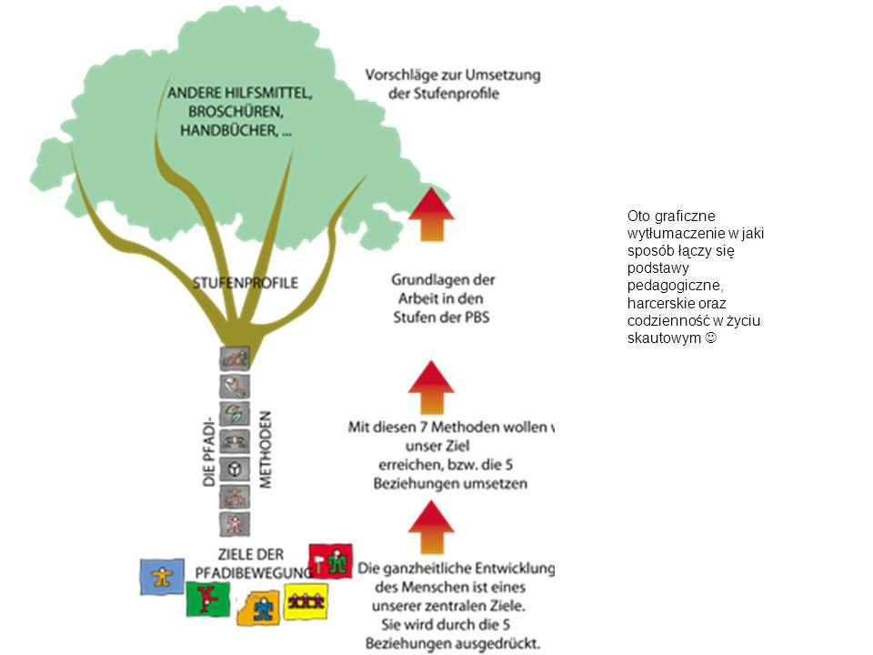Oto graficzne wytłumaczenie w jaki sposób łączy się podstawy pedagogiczne, harcerskie oraz codzienność w życiu skautowym 