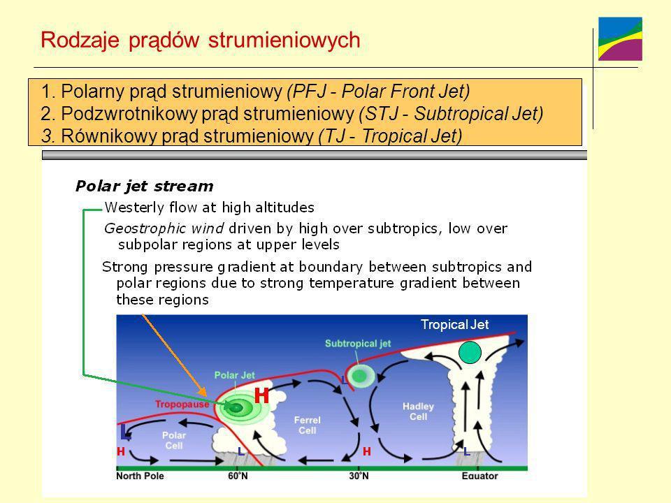 Rodzaje prądów strumieniowych
