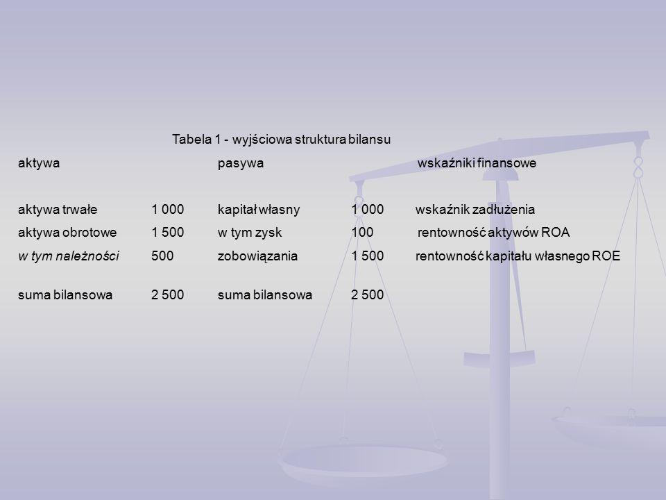 Tabela 1 - wyjściowa struktura bilansu