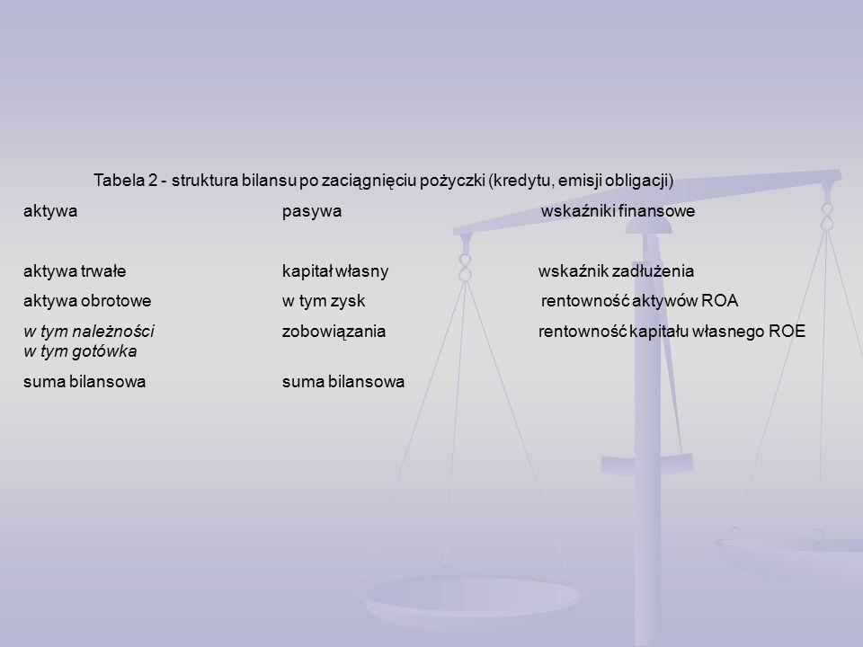 Tabela 2 - struktura bilansu po zaciągnięciu pożyczki (kredytu, emisji obligacji)
