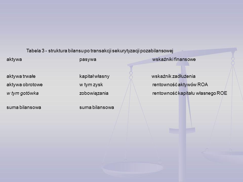 Tabela 3 - struktura bilansu po transakcji sekurytyzacji pozabilansowej