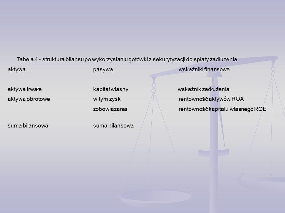 Tabela 4 - struktura bilansu po wykorzystaniu gotówki z sekurytyzacji do spłaty zadłużenia
