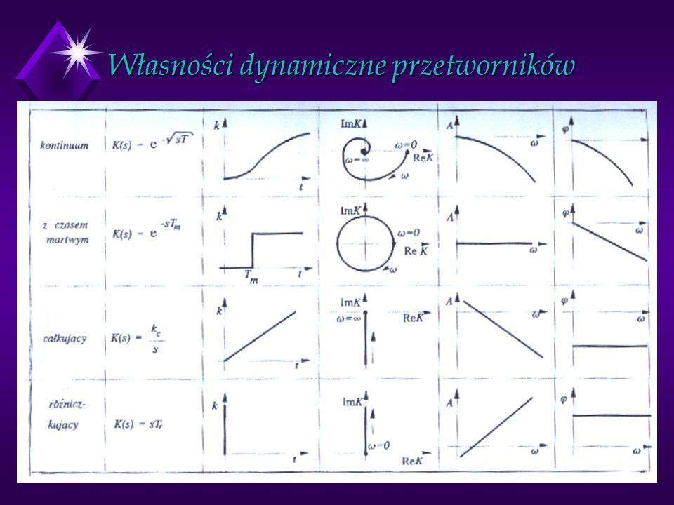 Własności dynamiczne przetworników