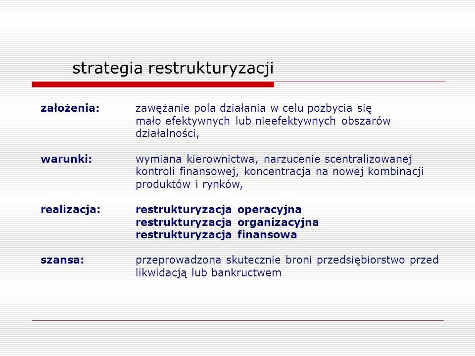 strategia restrukturyzacji