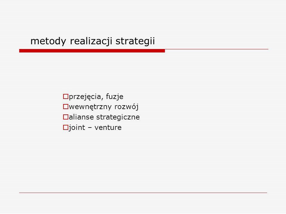 metody realizacji strategii