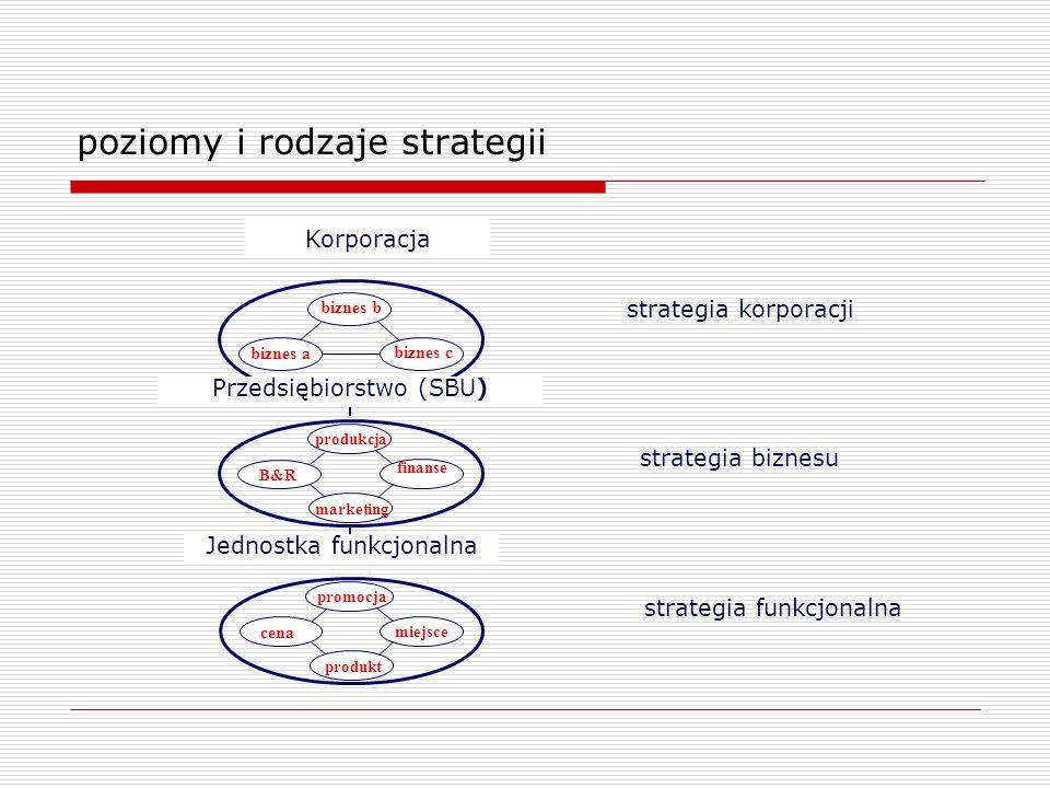 poziomy i rodzaje strategii