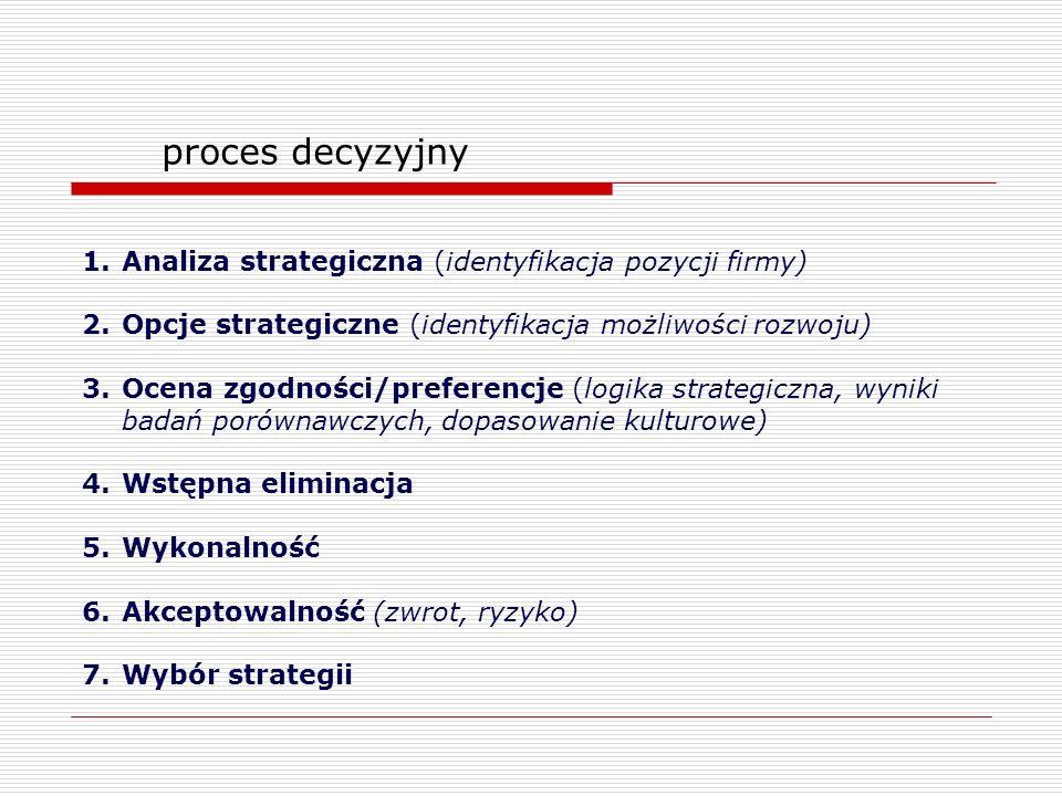 proces decyzyjny Analiza strategiczna (identyfikacja pozycji firmy)