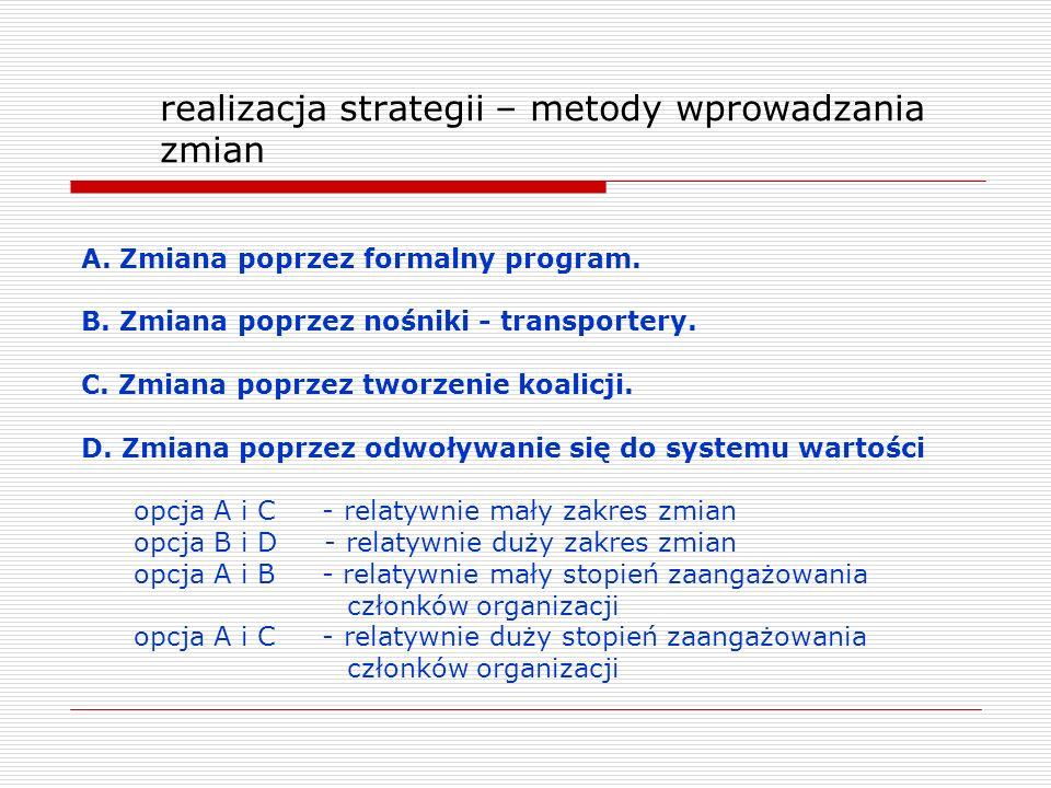 realizacja strategii – metody wprowadzania zmian