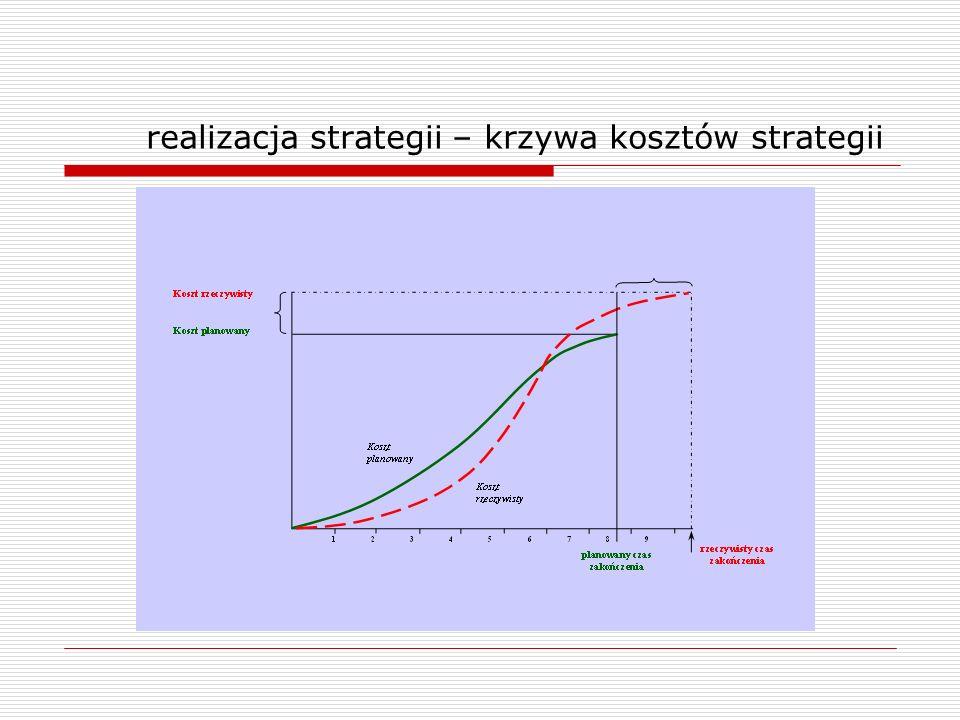 realizacja strategii – krzywa kosztów strategii