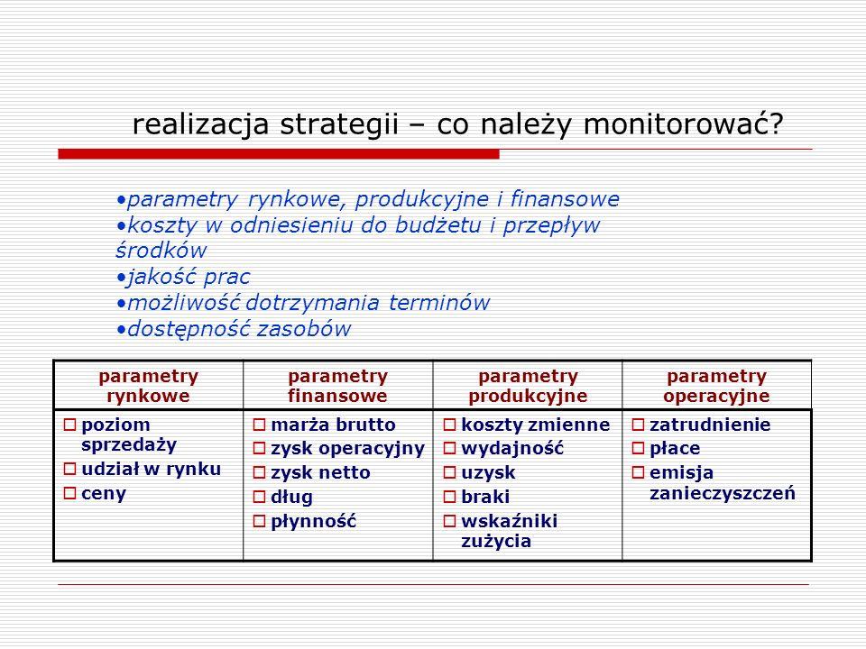 realizacja strategii – co należy monitorować