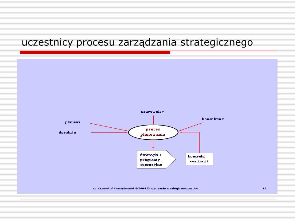uczestnicy procesu zarządzania strategicznego