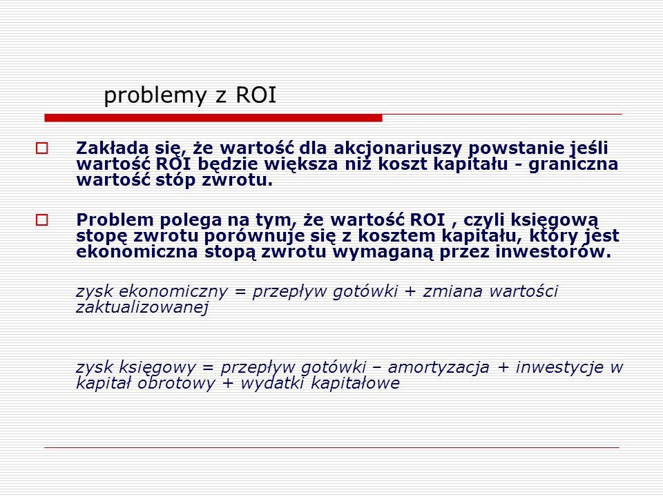 problemy z ROI