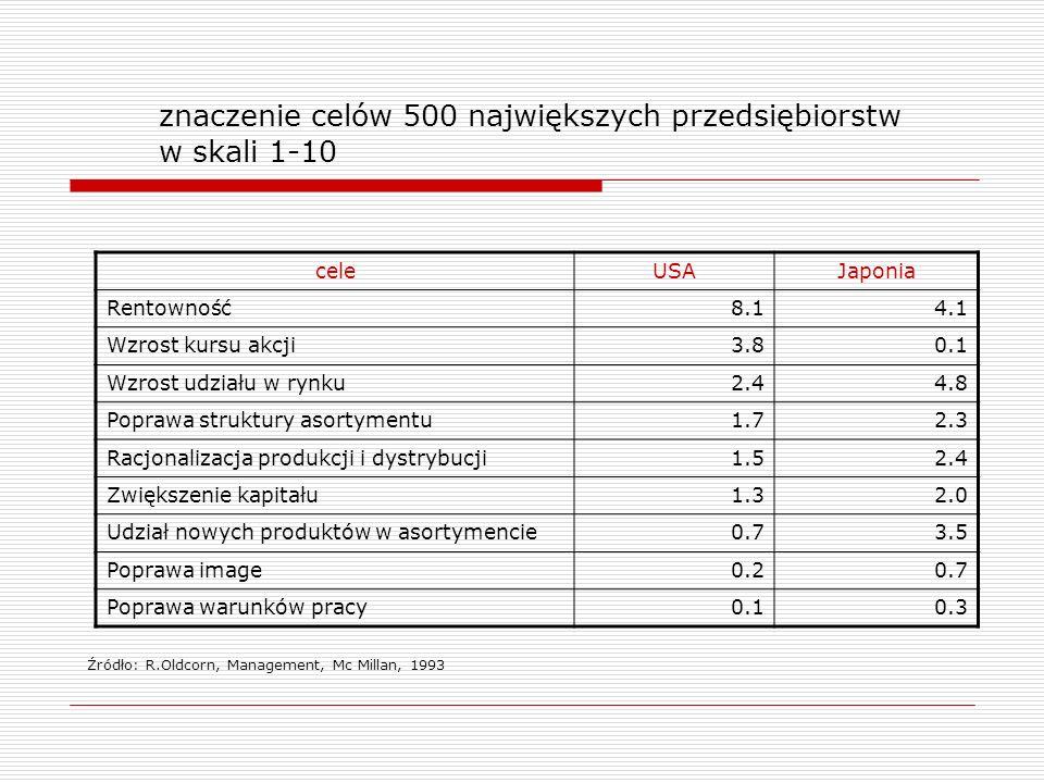 znaczenie celów 500 największych przedsiębiorstw w skali 1-10