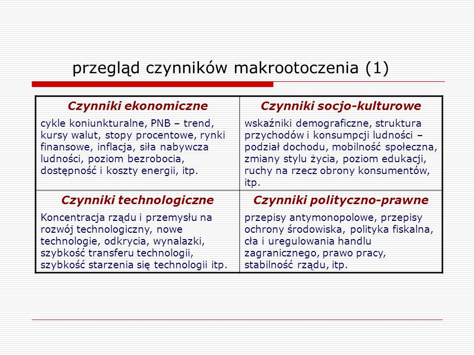 przegląd czynników makrootoczenia (1)