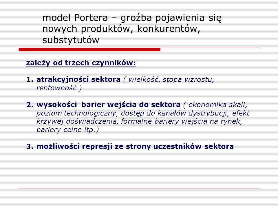model Portera – groźba pojawienia się nowych produktów, konkurentów, substytutów