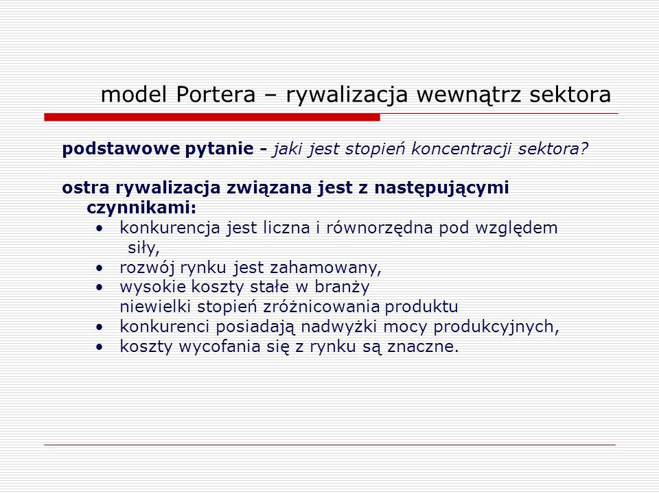 model Portera – rywalizacja wewnątrz sektora