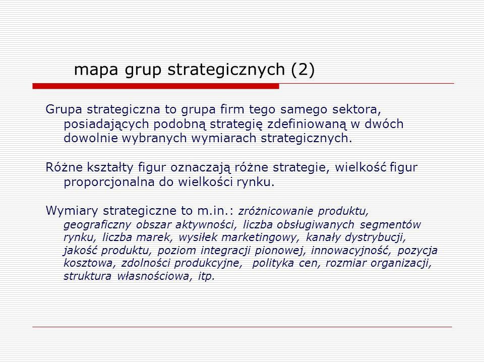 mapa grup strategicznych (2)