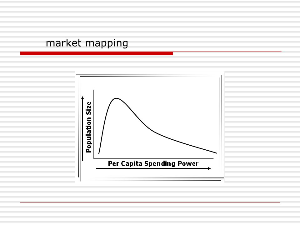market mapping