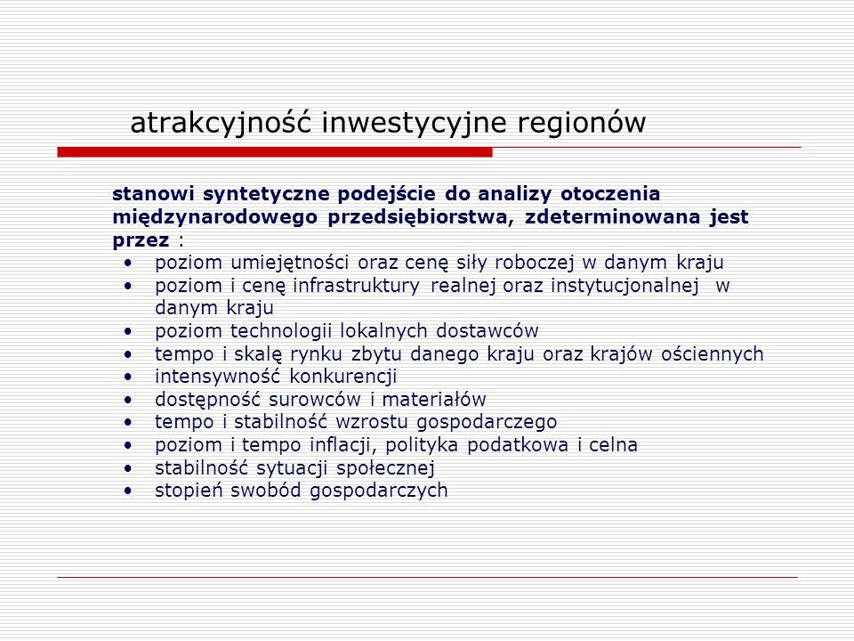 atrakcyjność inwestycyjne regionów