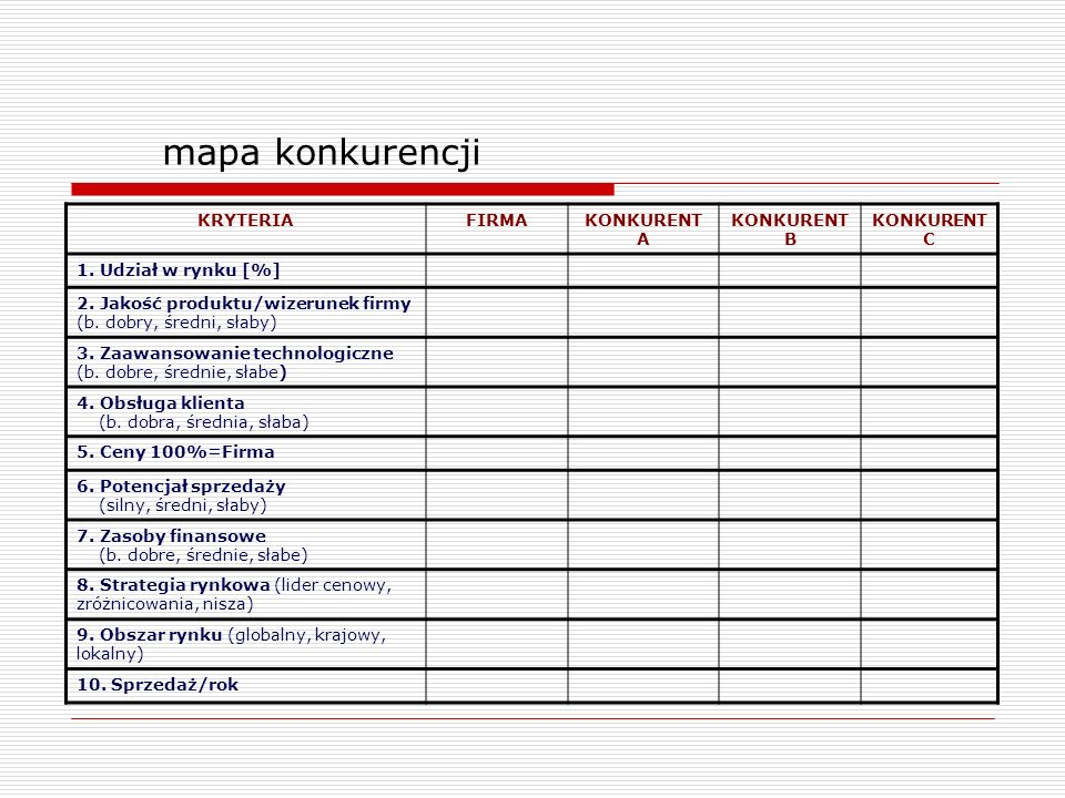 mapa konkurencji KRYTERIA FIRMA KONKURENT A KONKURENT B KONKURENT C