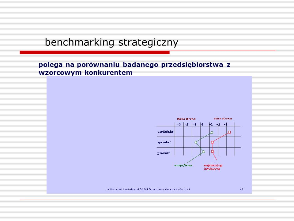 benchmarking strategiczny