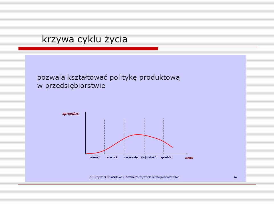 krzywa cyklu życia pozwala kształtować politykę produktową