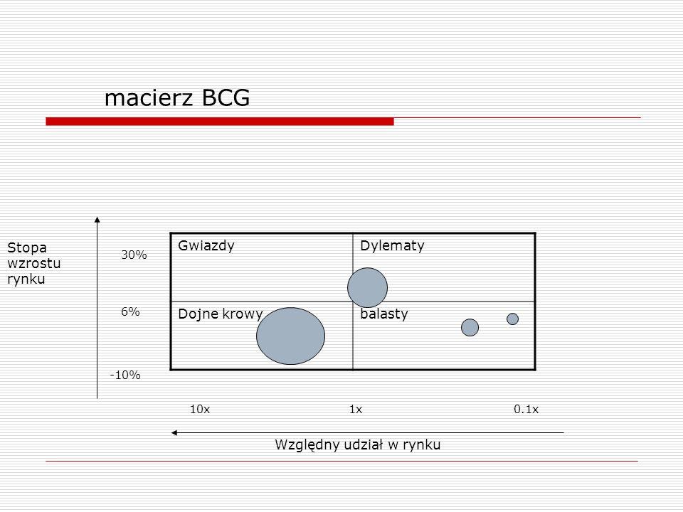 macierz BCG Stopa wzrostu rynku Gwiazdy Dylematy Dojne krowy balasty