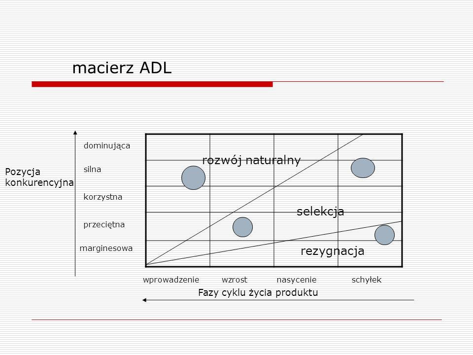 macierz ADL rozwój naturalny selekcja rezygnacja Pozycja konkurencyjna