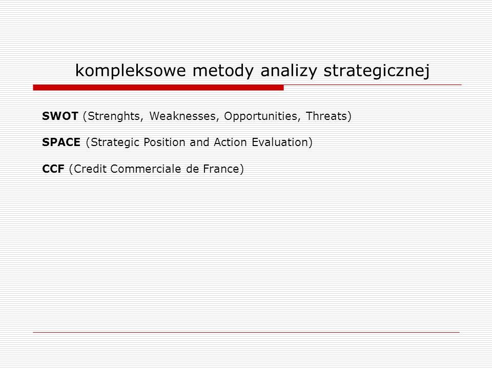 kompleksowe metody analizy strategicznej