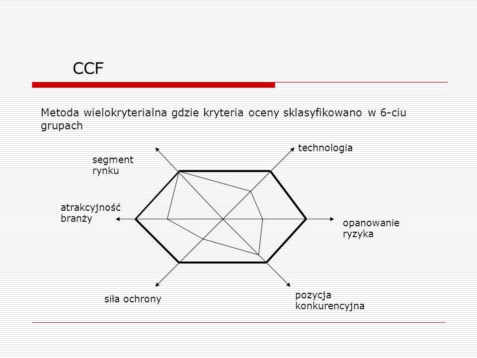 CCF Metoda wielokryterialna gdzie kryteria oceny sklasyfikowano w 6-ciu grupach. technologia. segment rynku.