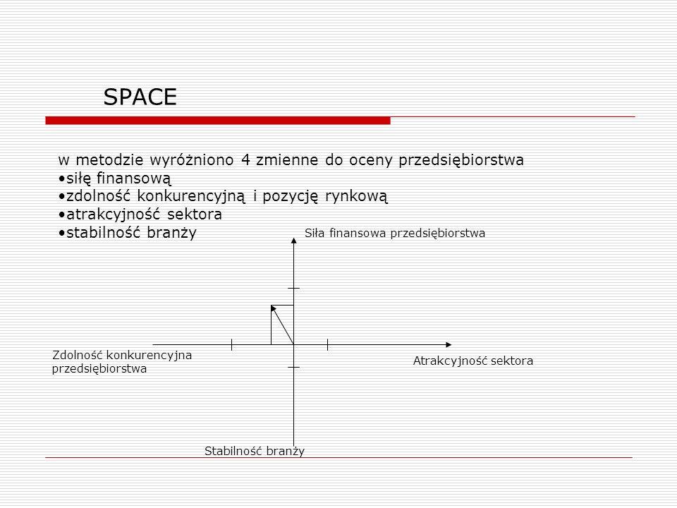 SPACE w metodzie wyróżniono 4 zmienne do oceny przedsiębiorstwa