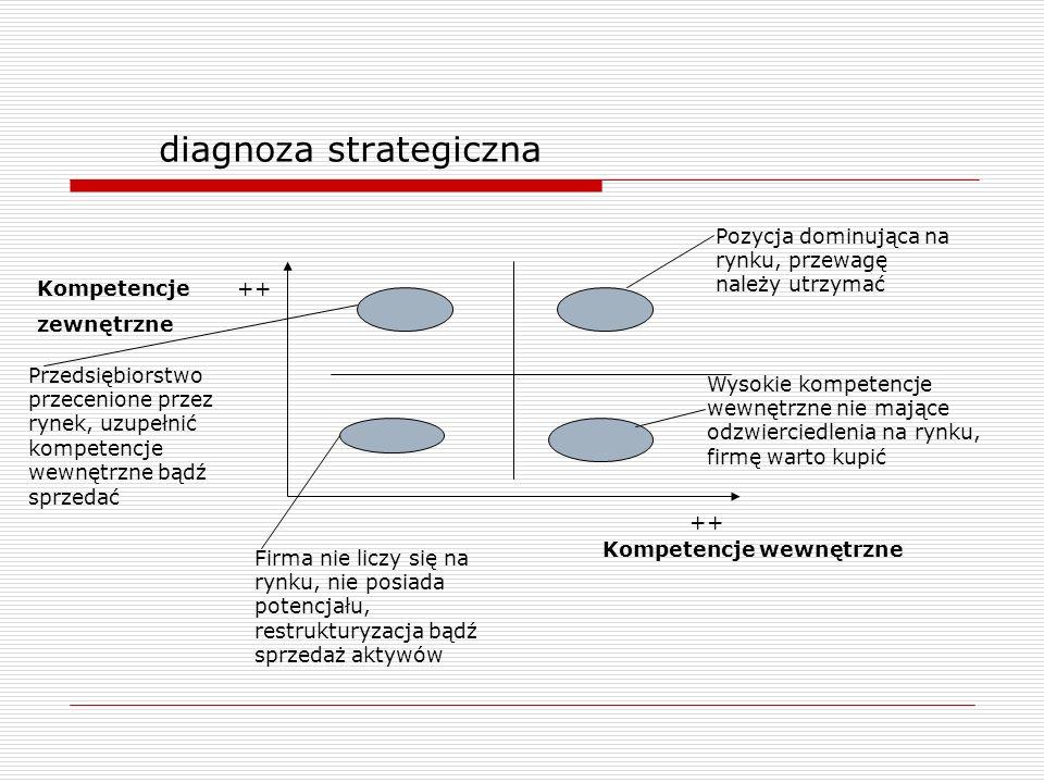 diagnoza strategiczna