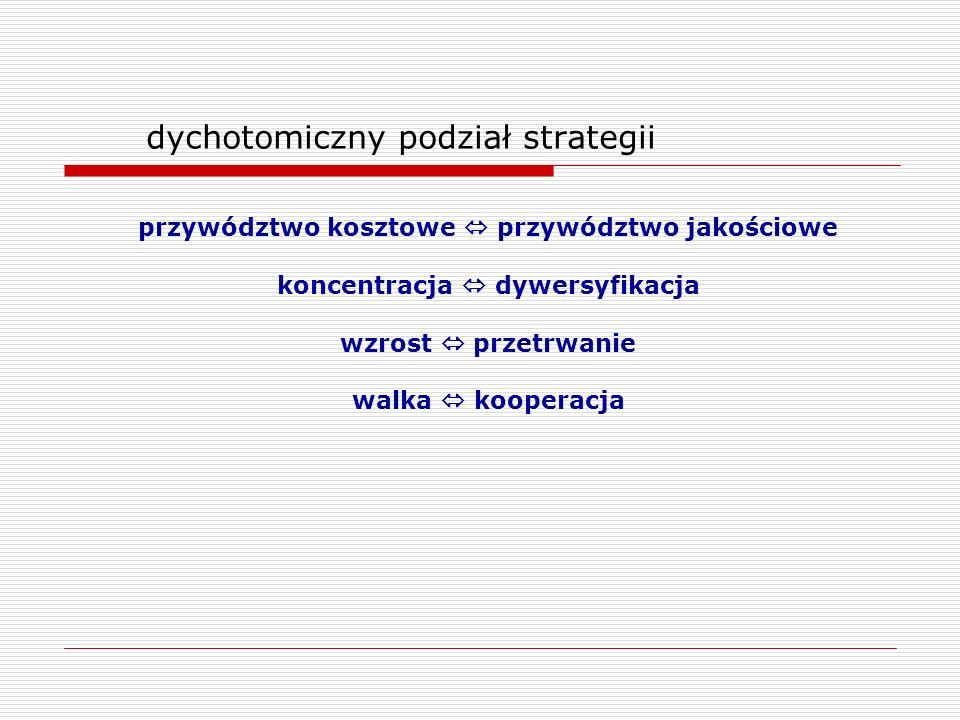 dychotomiczny podział strategii
