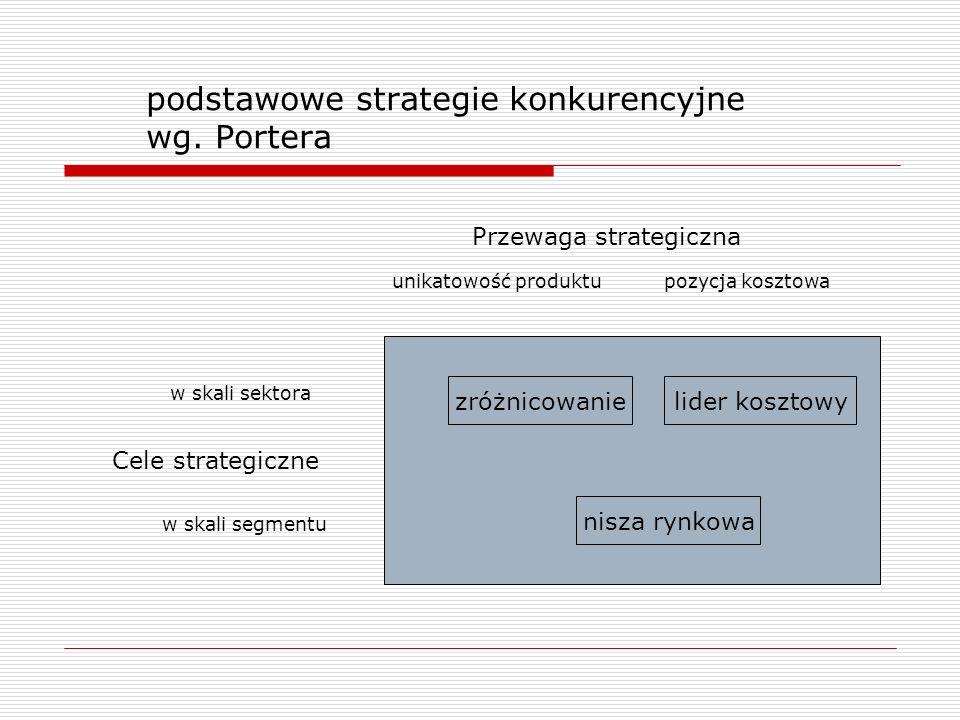 podstawowe strategie konkurencyjne wg. Portera