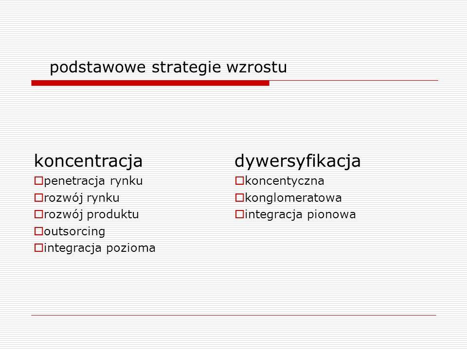 podstawowe strategie wzrostu