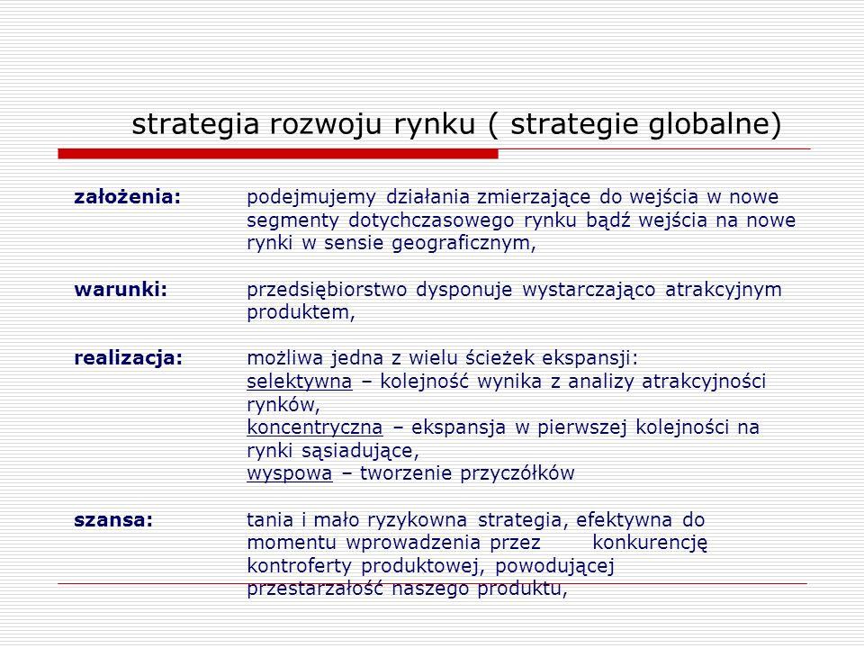 strategia rozwoju rynku ( strategie globalne)