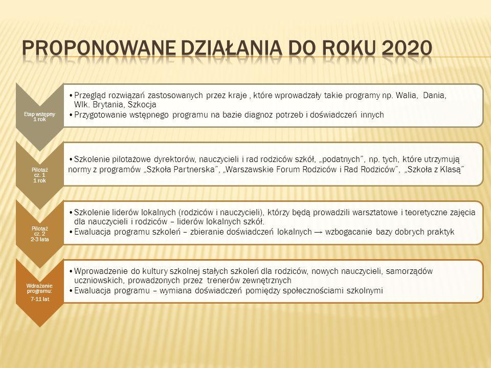 Proponowane działania do roku 2020