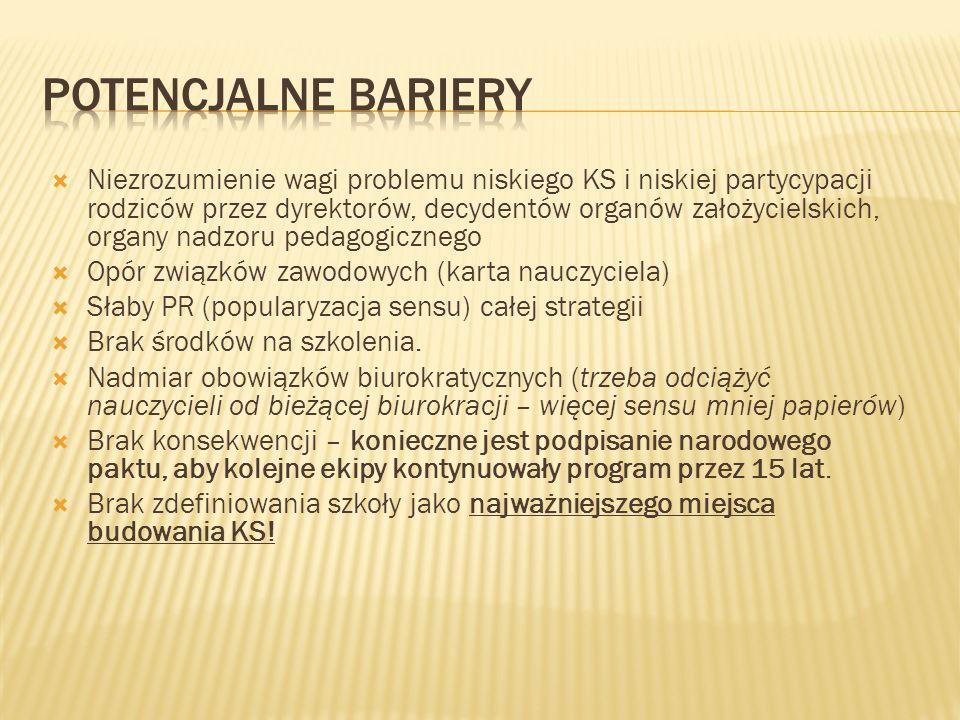 Potencjalne bariery