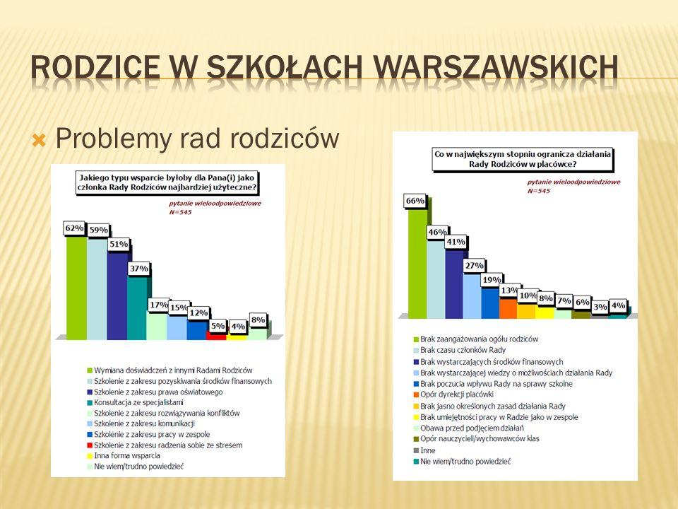 Rodzice w szkołach Warszawskich