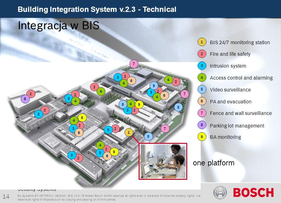 Integracja w BIS one platform BIS 24/7 monitoring station