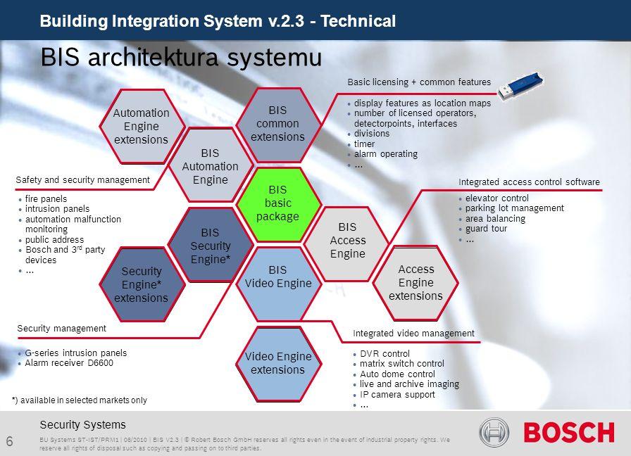 BIS architektura systemu
