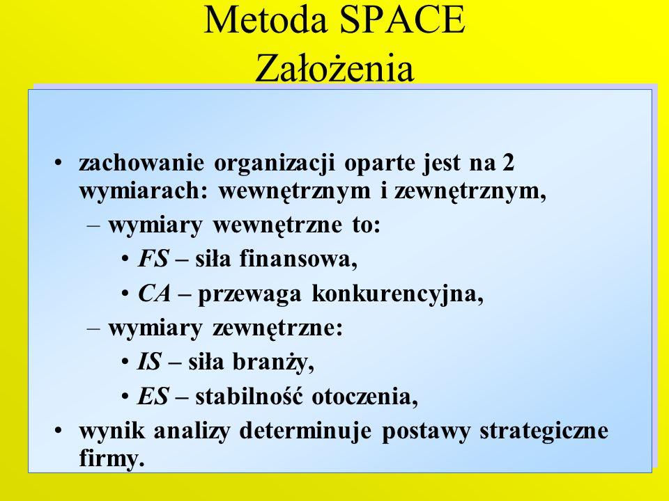 Metoda SPACE Założenia