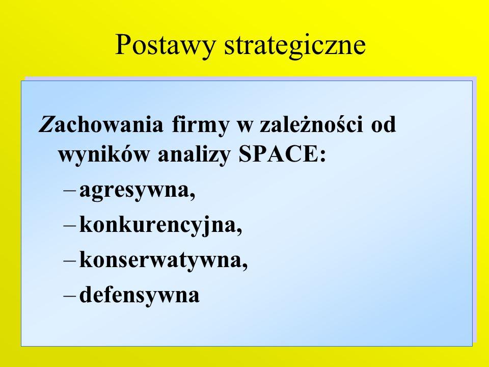 Postawy strategiczne Zachowania firmy w zależności od wyników analizy SPACE: agresywna, konkurencyjna,