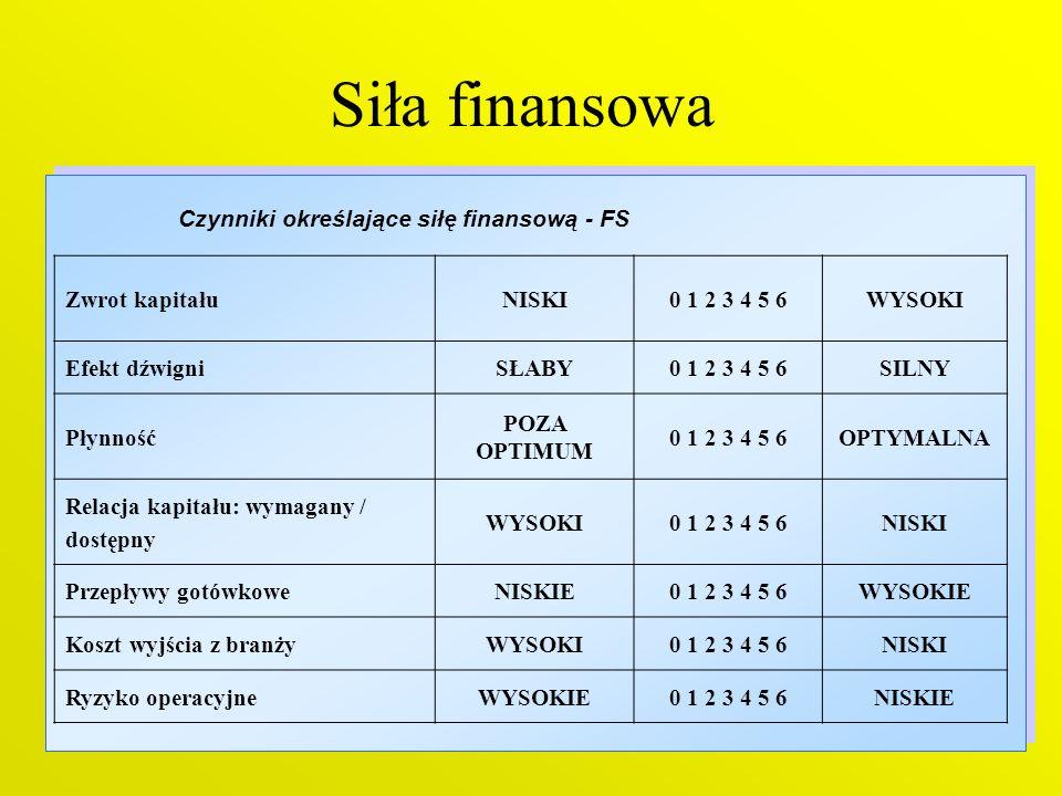 Czynniki określające siłę finansową - FS