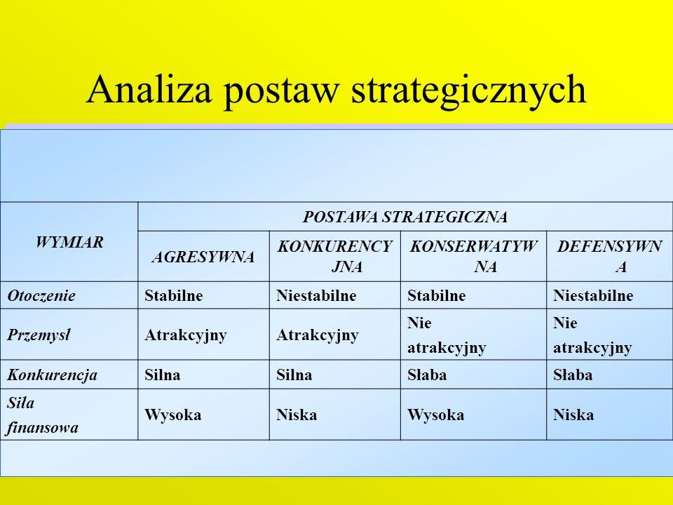 Analiza postaw strategicznych